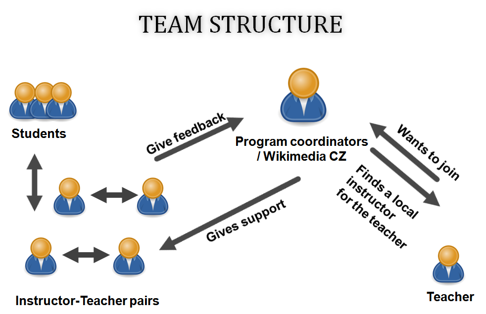 Team_structure_-_Czech_Students_Write_Wikipedia_program